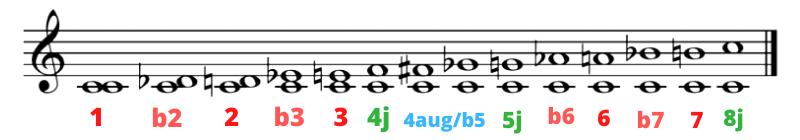 como se escriben los intervalos