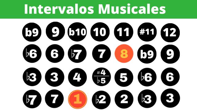 tabla de intervalos